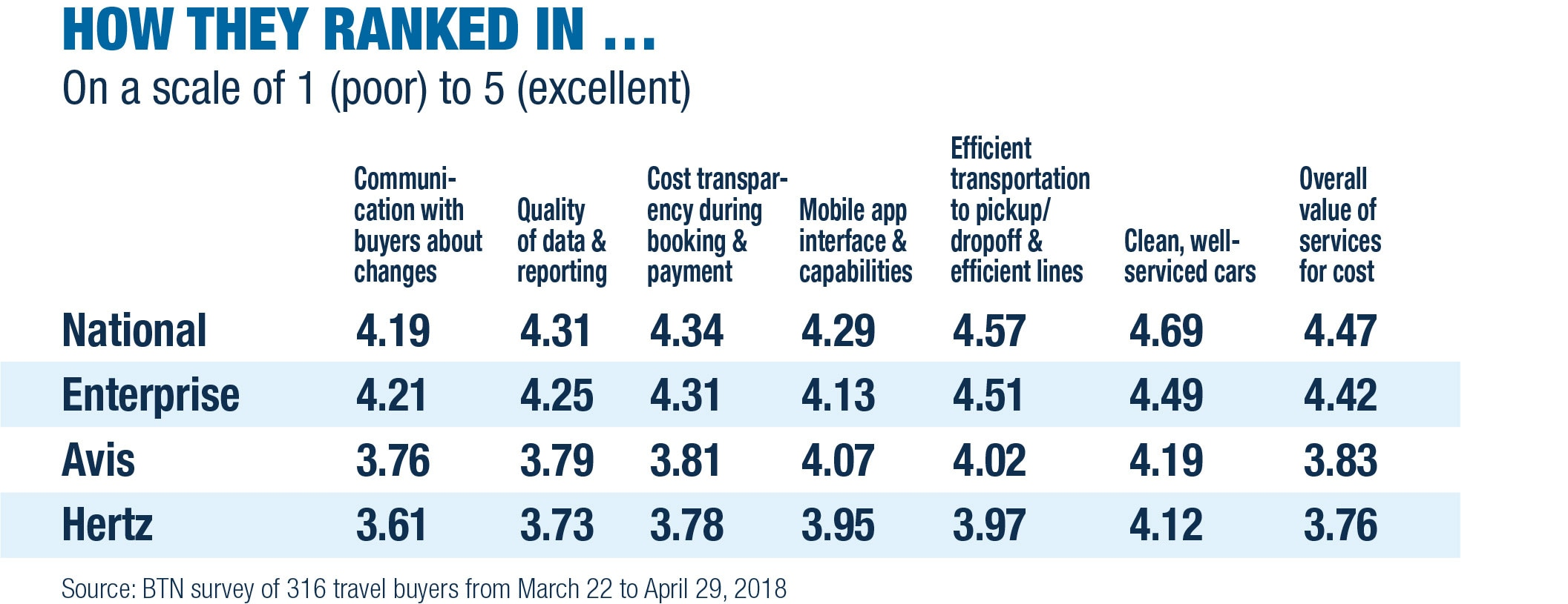 National Car Rental Enterprise Rent A Car Brands Rank Highest In